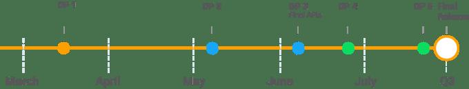 Harmonogram wydań kolejnych wersji beta systemu Android P