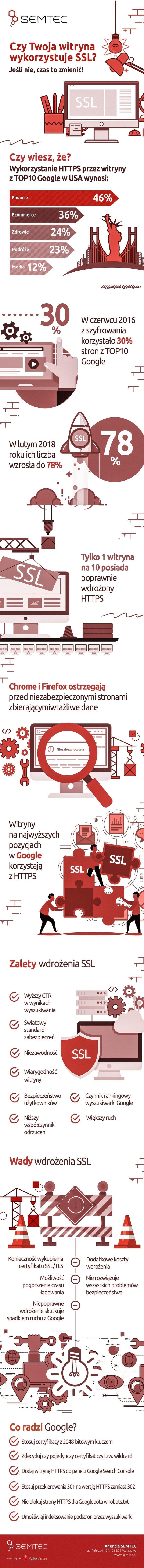 Infografika: Dlaczego już warto wdrożyć certyfikat SSL na stronie internetowej (HTTPS)