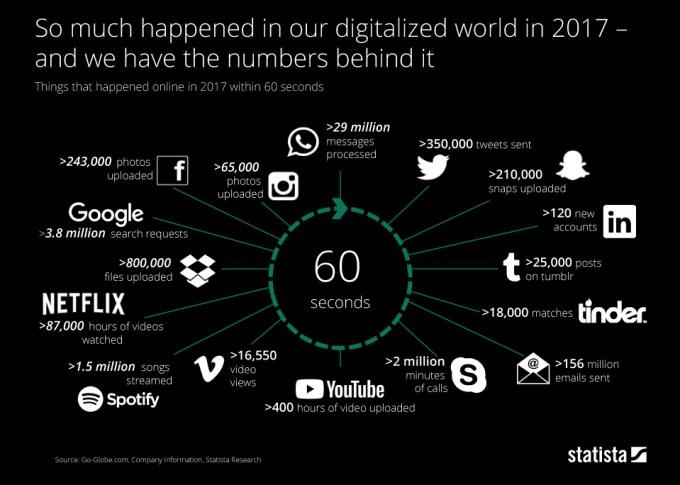 Świat cyfrowy w ciągu 1 minuty (2017 r.)