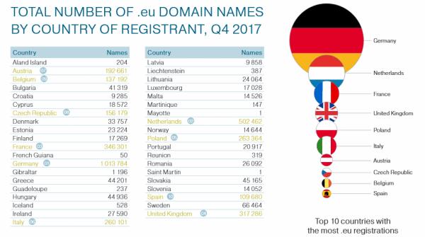 Brytyjczycy mogą utracić swoje domeny .eu