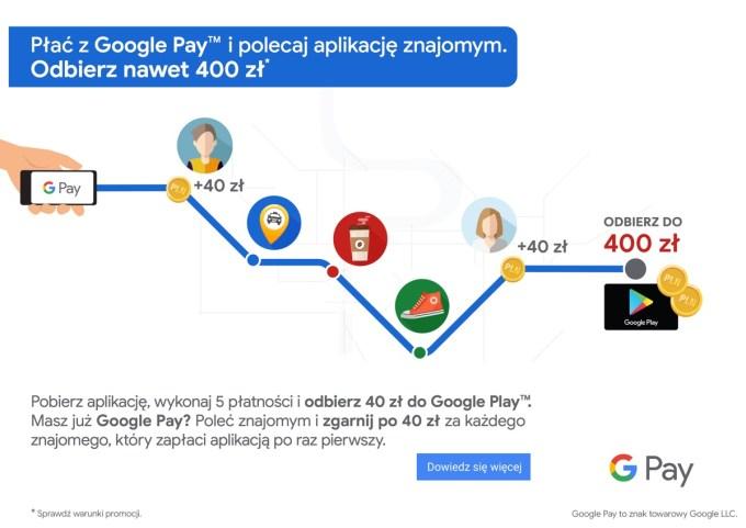 Jak zdobyć 400 zł za polecanie Google Pay?