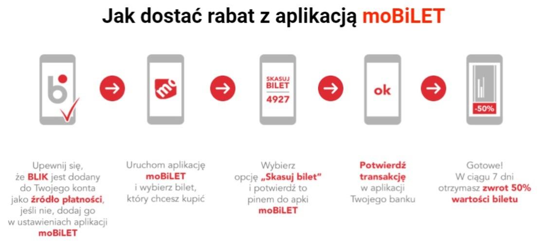 Jak uzyskać rabat w aplikacji moBilet płacąc BLIKIEM?