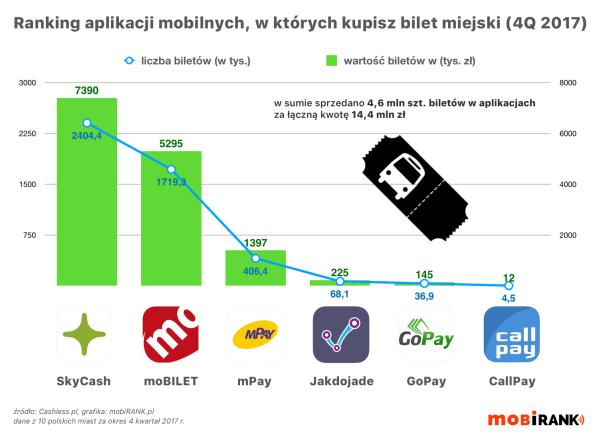 Ranking aplikacji mobilnych, w których kupisz bilet miejski (4Q 2017)