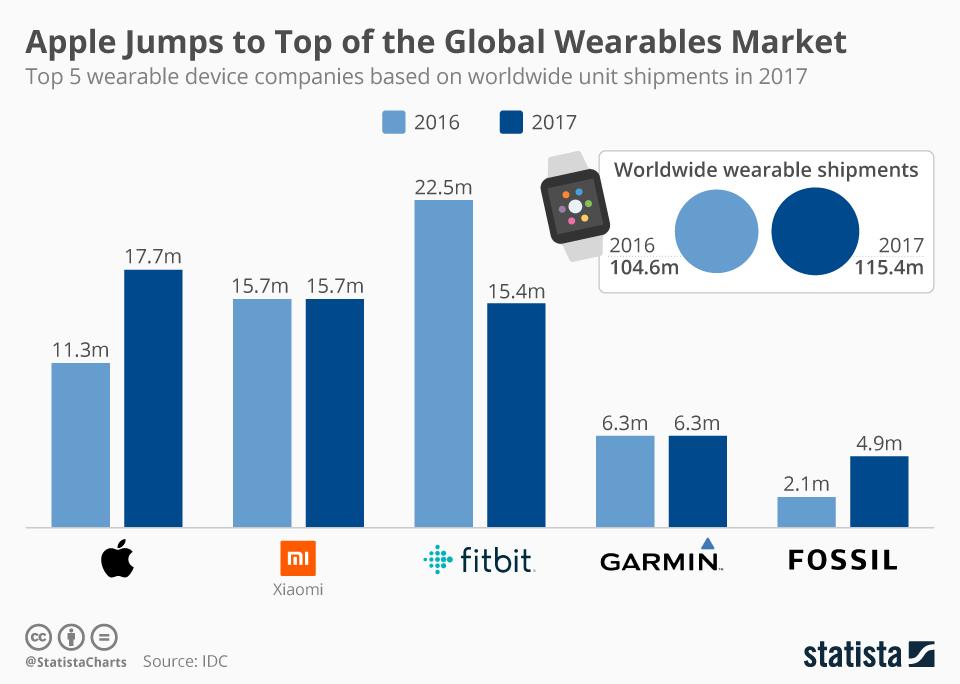 Rynek urządzeń typu wearables w 2017 roku