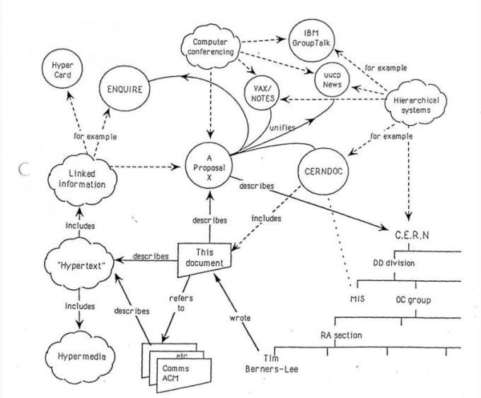 Pierwsza propozycja WWW z 12 marca 1989 roku