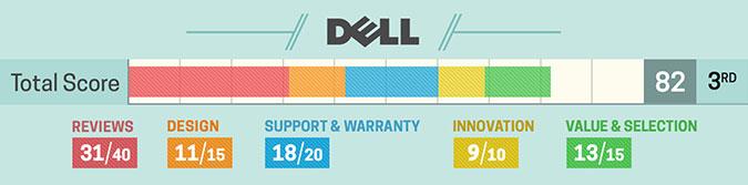 3. Dell (szczegółowa punktacja)
