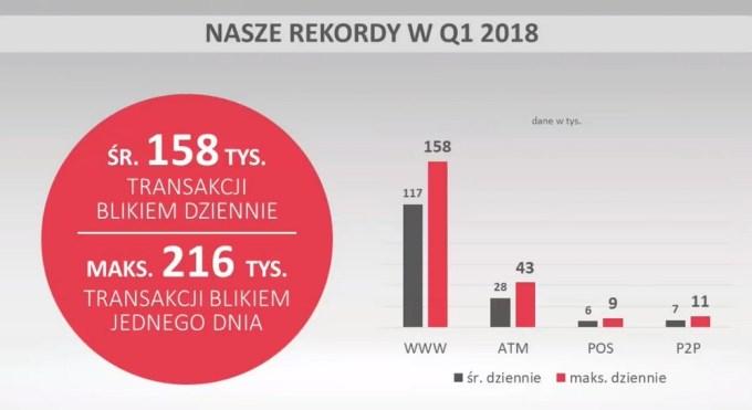 Statystyki BLIK za 1Q 2018