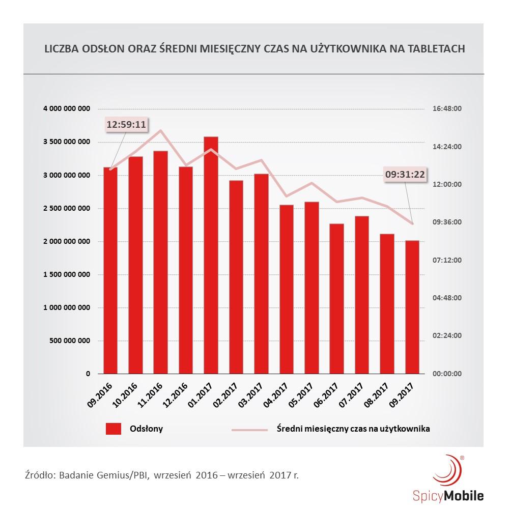 Liczba odsłon oraz średni miesięczny czas na użytkownika na tabletach (Polska, 2017)