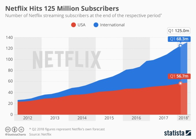 Wykres: Liczba subskrybentów serwisu Netflix (1Q 2018)