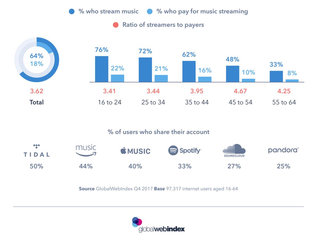Subskrybenci vs. użytkownicy freemium w muzycznych serwisach streamingowych