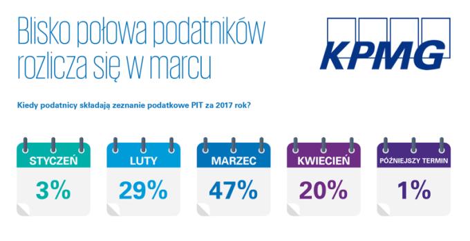 Blisko połowa Polaków rozlicza PIT w marcu (badanie KPMG 2018)