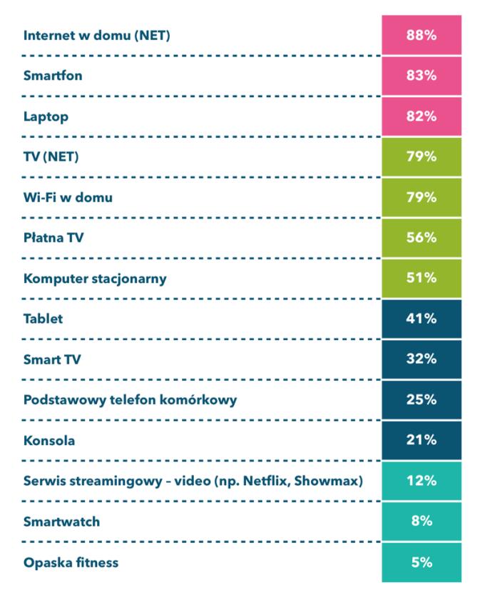 Posiadane urządzenia przez polskich internautów (2018)