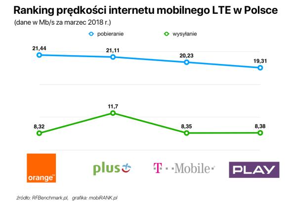 Orange i Plus na czele w rankingu szybkości internetu mobilnego (marzec 2018)