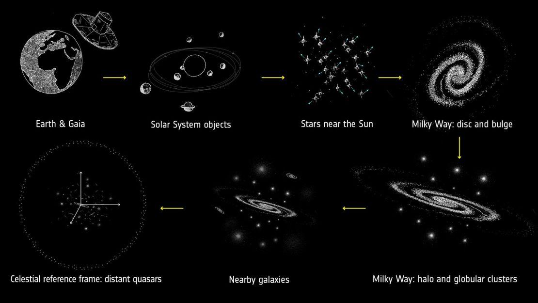 Skala danych zebranych przez Gaia (fot. ESA 2018)