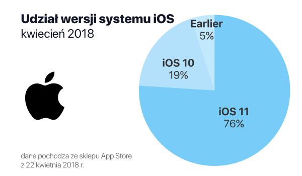 Udział wersji systemu iOS w kwietniu 2018 r.