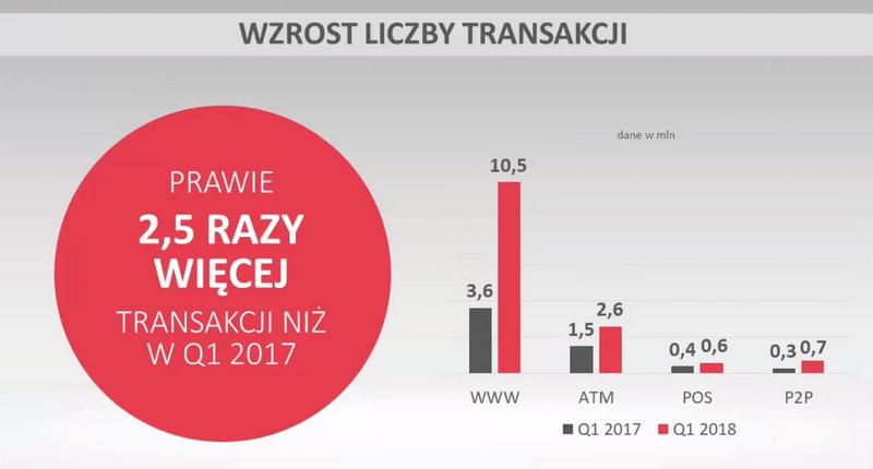 2,5-krotny wzrost liczby transakcji BLIKIEM (1Q 2018)