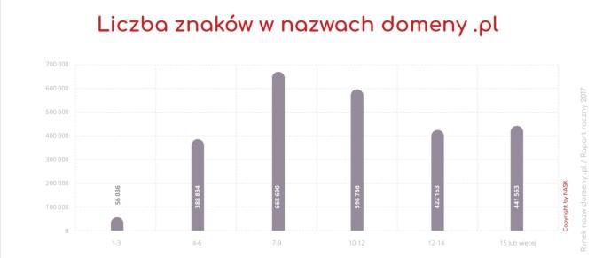 """Liczba znaków w nazwach domen """".pl"""""""