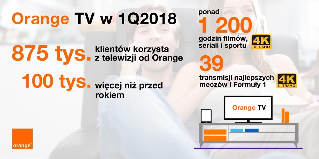Wyniki OrangeTV (1Q 2018)