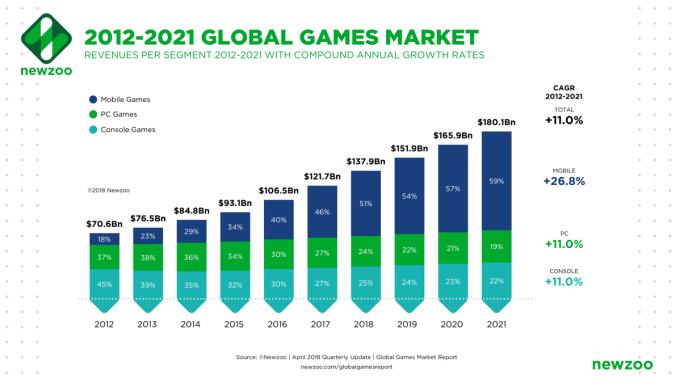 Przychody z rynku gier na świecie w latach 2012-2021