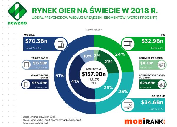 W 2018 r. gry mobilne wygenerują 51% przychodów na rynku gier
