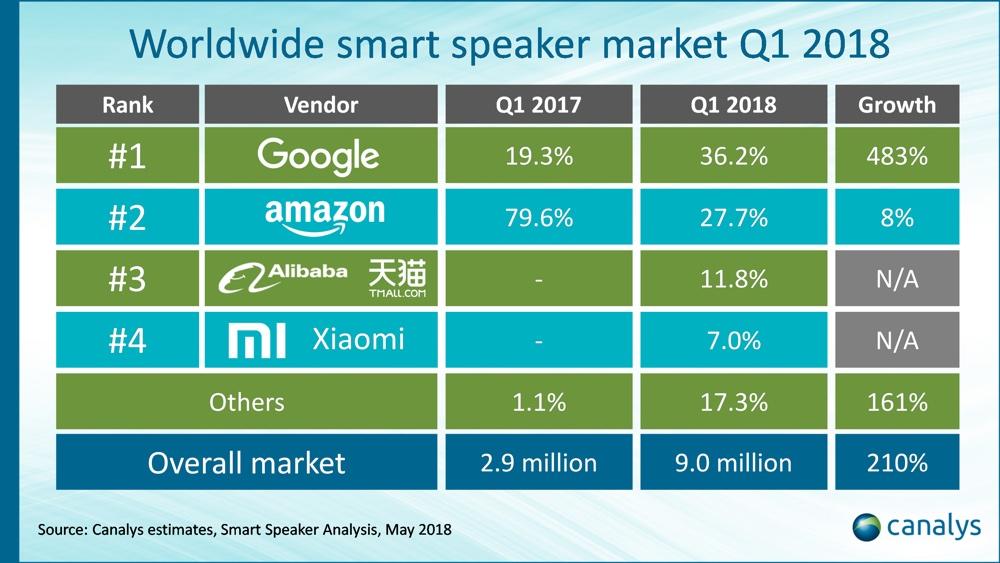 Ranking producentów inteligentnych głośników pod względem sprzedaży w 1Q 2018 r.
