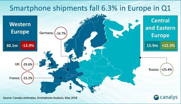 Sprzedaż smartfonów w Europie spadła o 6,3% w 1Q 2018 r.