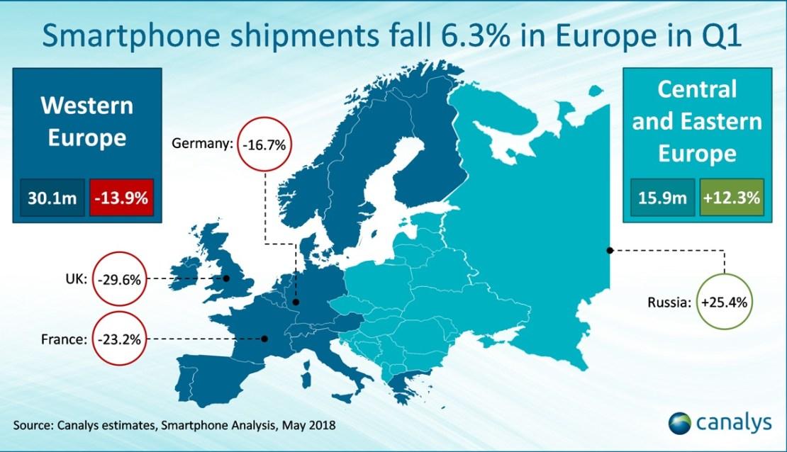 Trend sprzedaży smartfonów w Europie (mapa) 1Q 2018