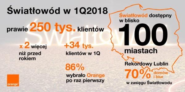 Ze światłowodu w Orange korzysta już prawie 250 tys. klientów