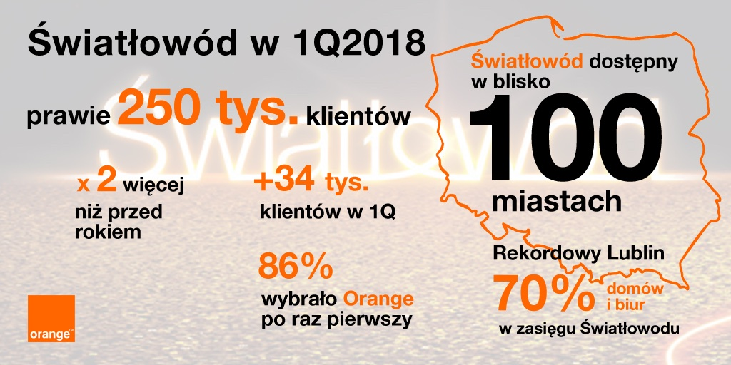 Światłowód w Orange Polska w 1 kwartale 2018 r.