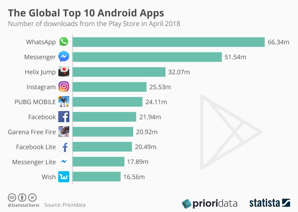 Wykres: TOP 10 aplikacji mobilnych na Androida na świecie (kwiecień 2018)