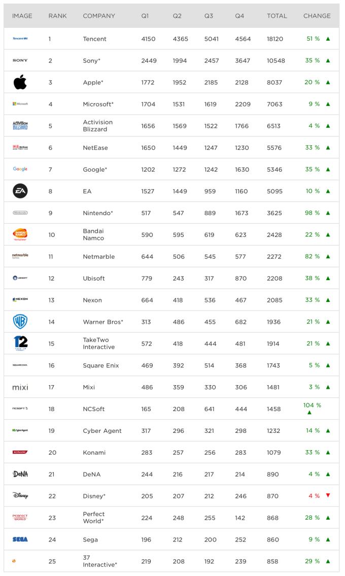 TOP 25 firm najlepiej zarabiających na grach w 2017 r.