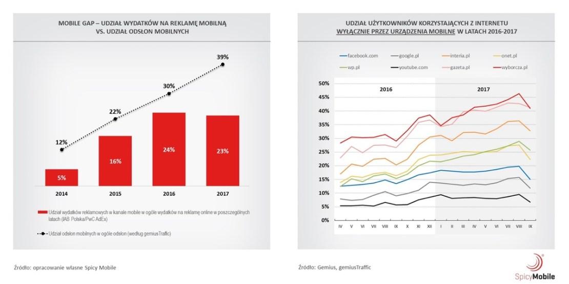 Trendy na rynku mobilnym w 2018 roku