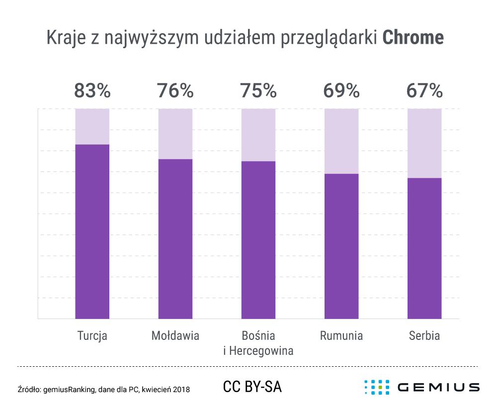 Udział przeglądarki Chrome w Polsce (kwiecień 2018)