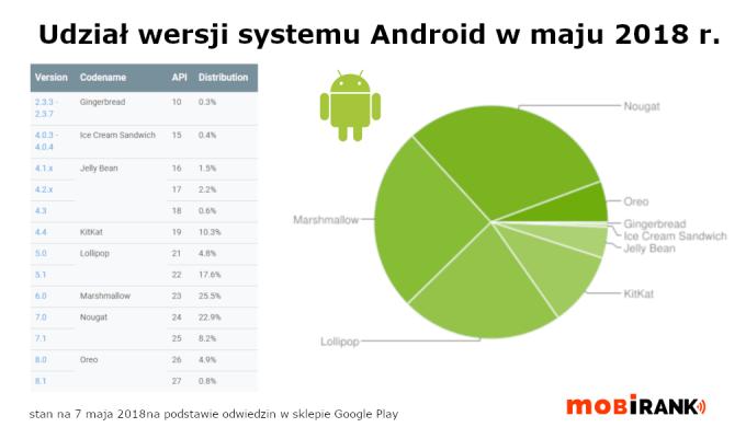 Wykres: udział wersji systemu Android w maju 2018 r.