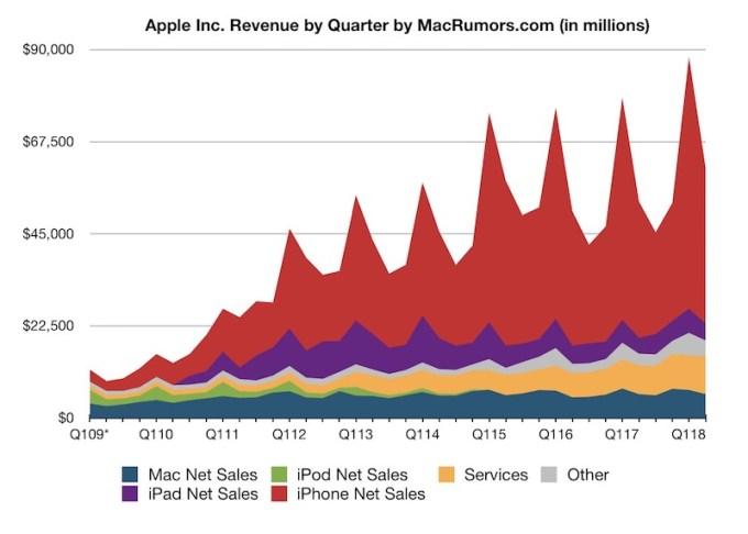 Wyniki finansowe Apple 2009-2018