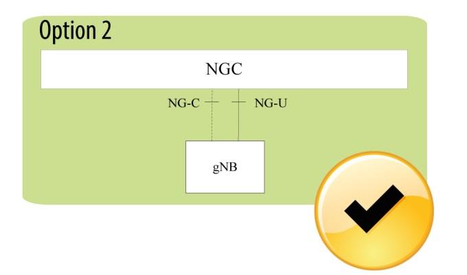 5G NR story (3GPP)