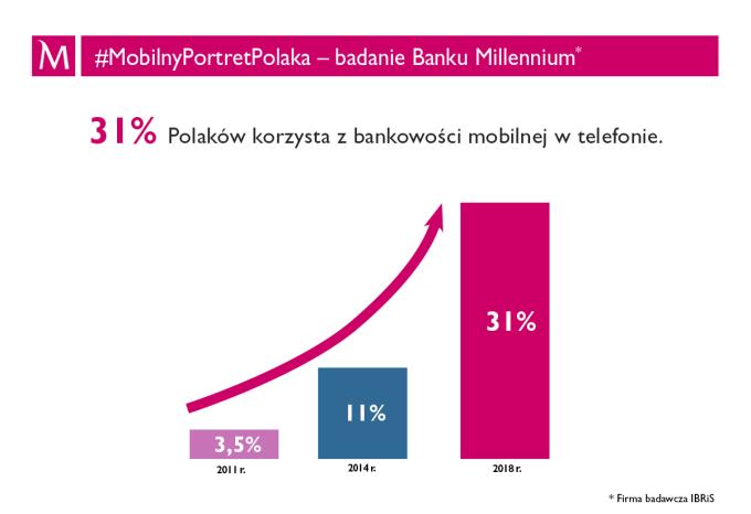 MobilnyPortretPolaka 2018