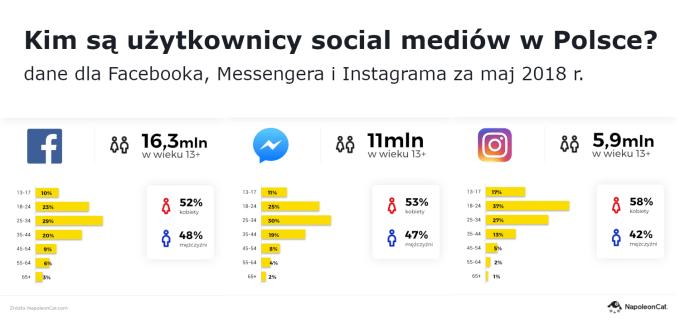 Kim są użytkownicy social mediów w Polsce? (maj 2018)