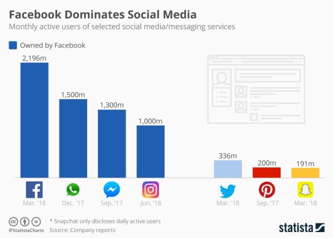 Liczba użytkowników popularnych serwisów społecznościowych (czerwiec 2018)