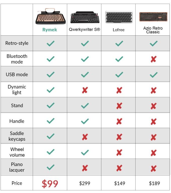 Porównanie cen i specyfikacji popularnych mechanicznych klawiatur retro