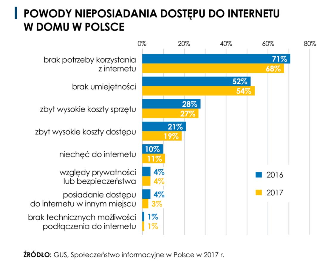 Powody nieposiadania dostępu do internetu w Polsce (2017)