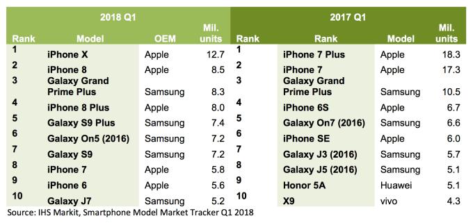 Sprzedaż smartfonów w 1Q 2018 vs. 1Q 2017