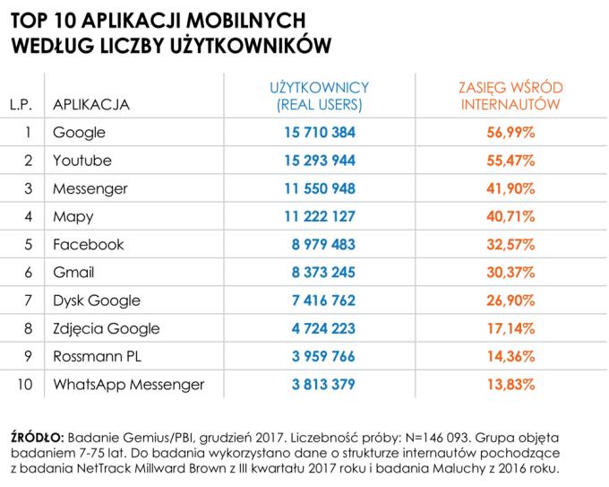 TOP 10 aplikacji mobilnych w Polsce (2017) – wg liczby użytkowników