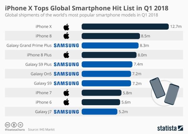 iPhone X najlepiej sprzedającym się smartfonem w 1 kw. 2018 r.