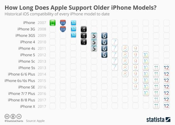 iOS 12 będzie szczególnie przyjazny dla starszych iPhone'ów