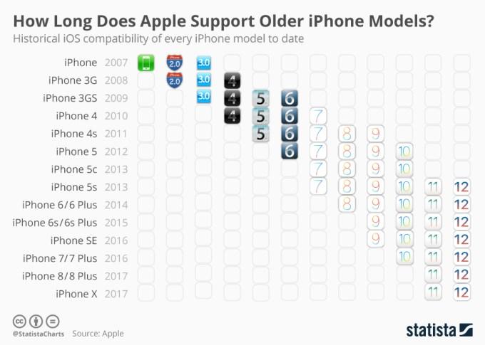 Wsparcie systemu iOS dla modeli iPhone'a (2007-2018), w tym iOS 12
