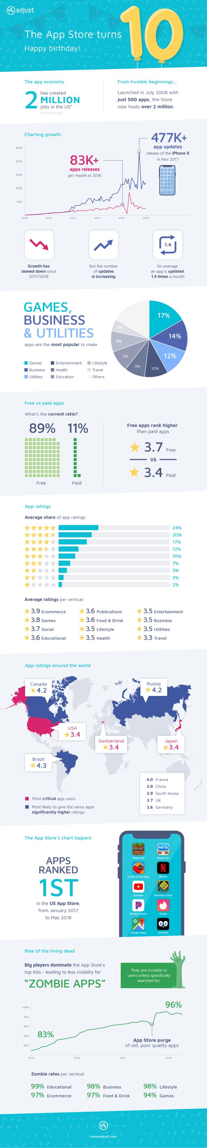 10 lat App Store - infografika
