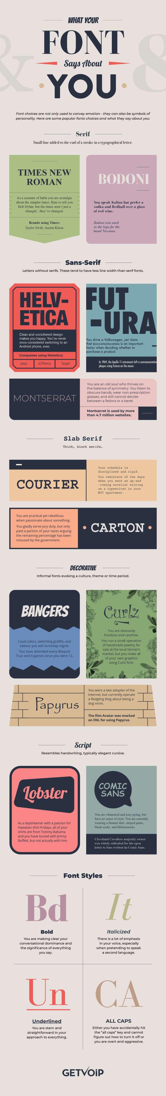Infografika: Co oznacza użycie konkretnego fontu?