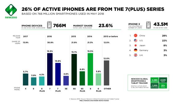 Ile jest aktywnych iPhone'ów a ile Samsungów na świecie? (maj 2018)