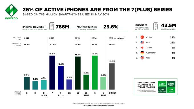 Udział aktywnych modeli iPhone'ów w maju 2018 r.
